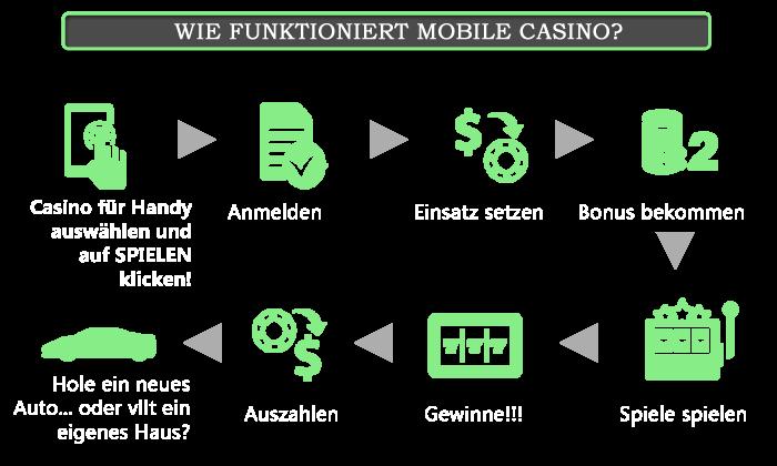 Handy Online Casino spielen